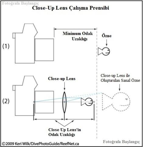 Close up lens çalışma